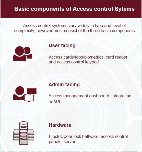 components of access control system