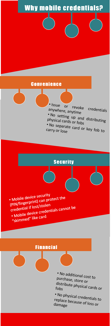 Why mobile credentials?