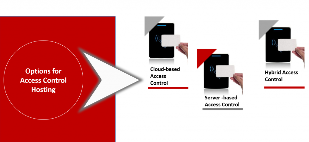 access control hosting options