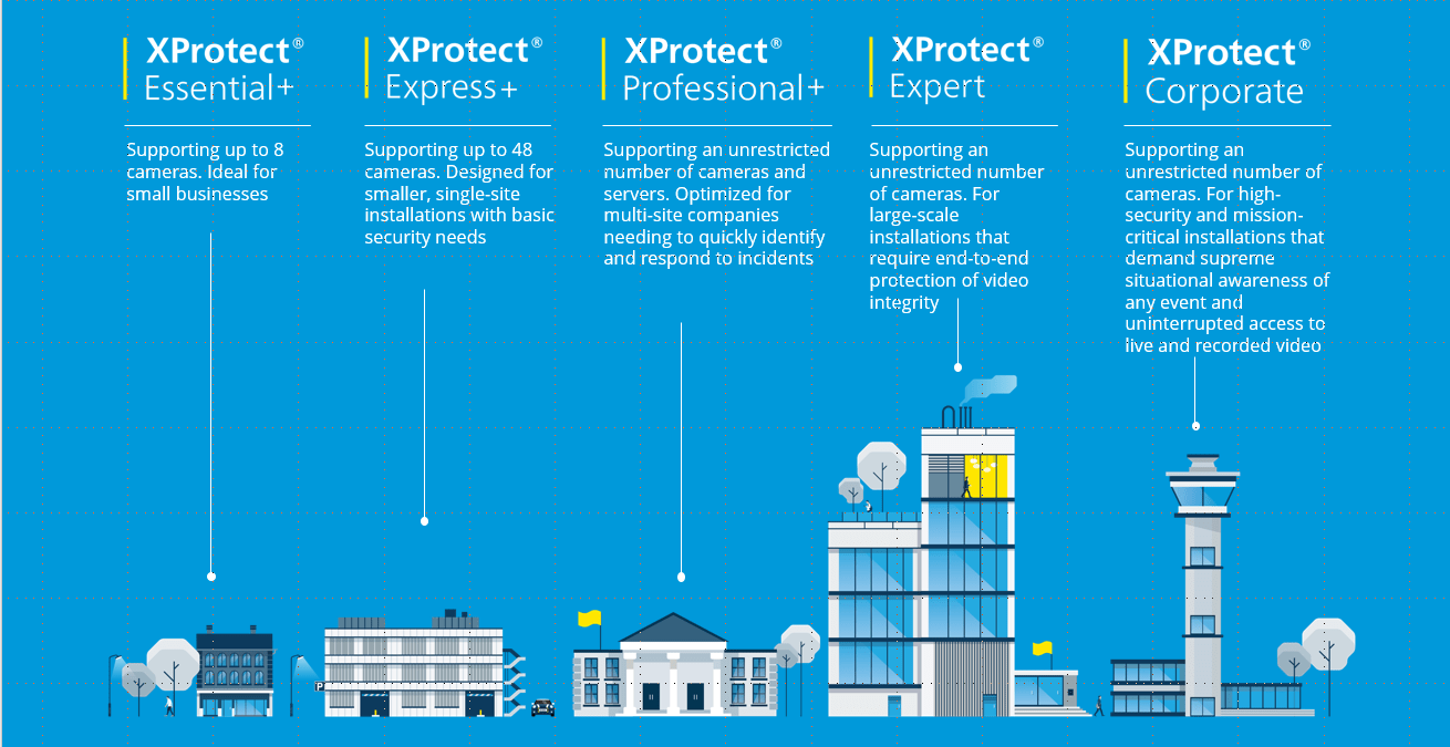 XProtect Products
