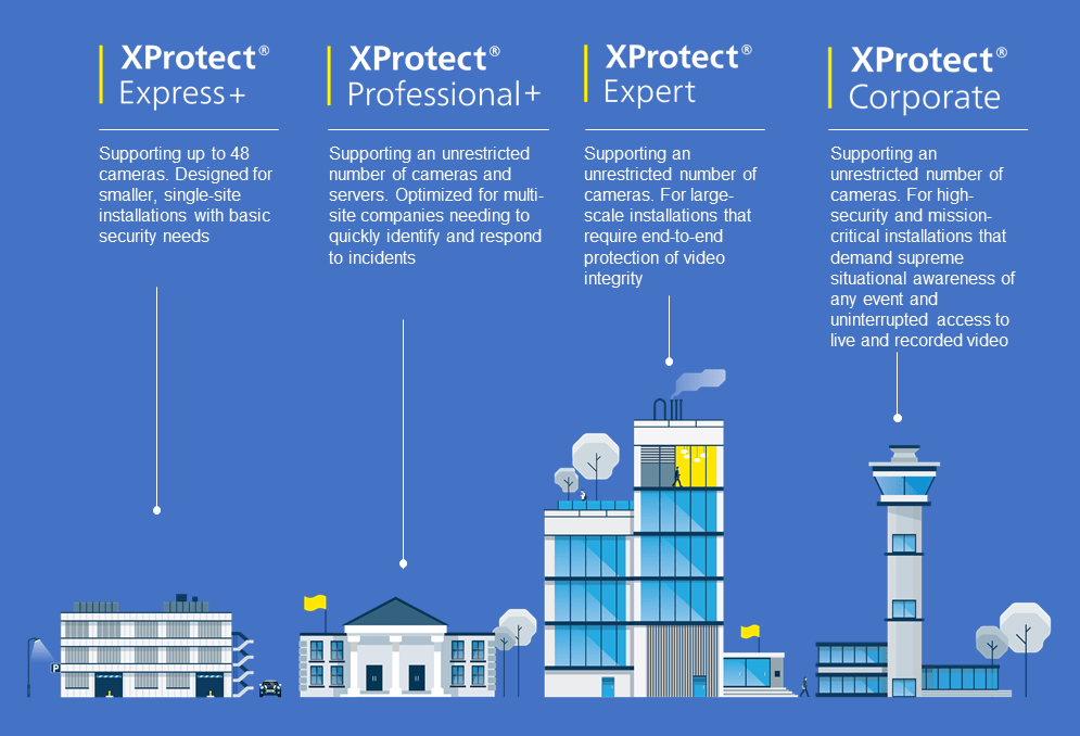 XProtect Infographic of Products